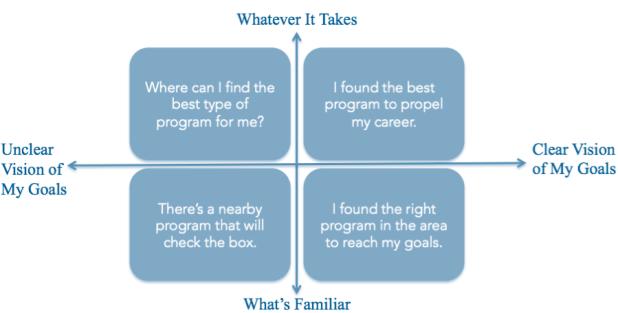 Student Motivation Model